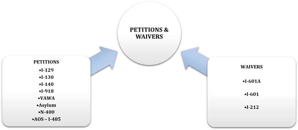 Petitions01